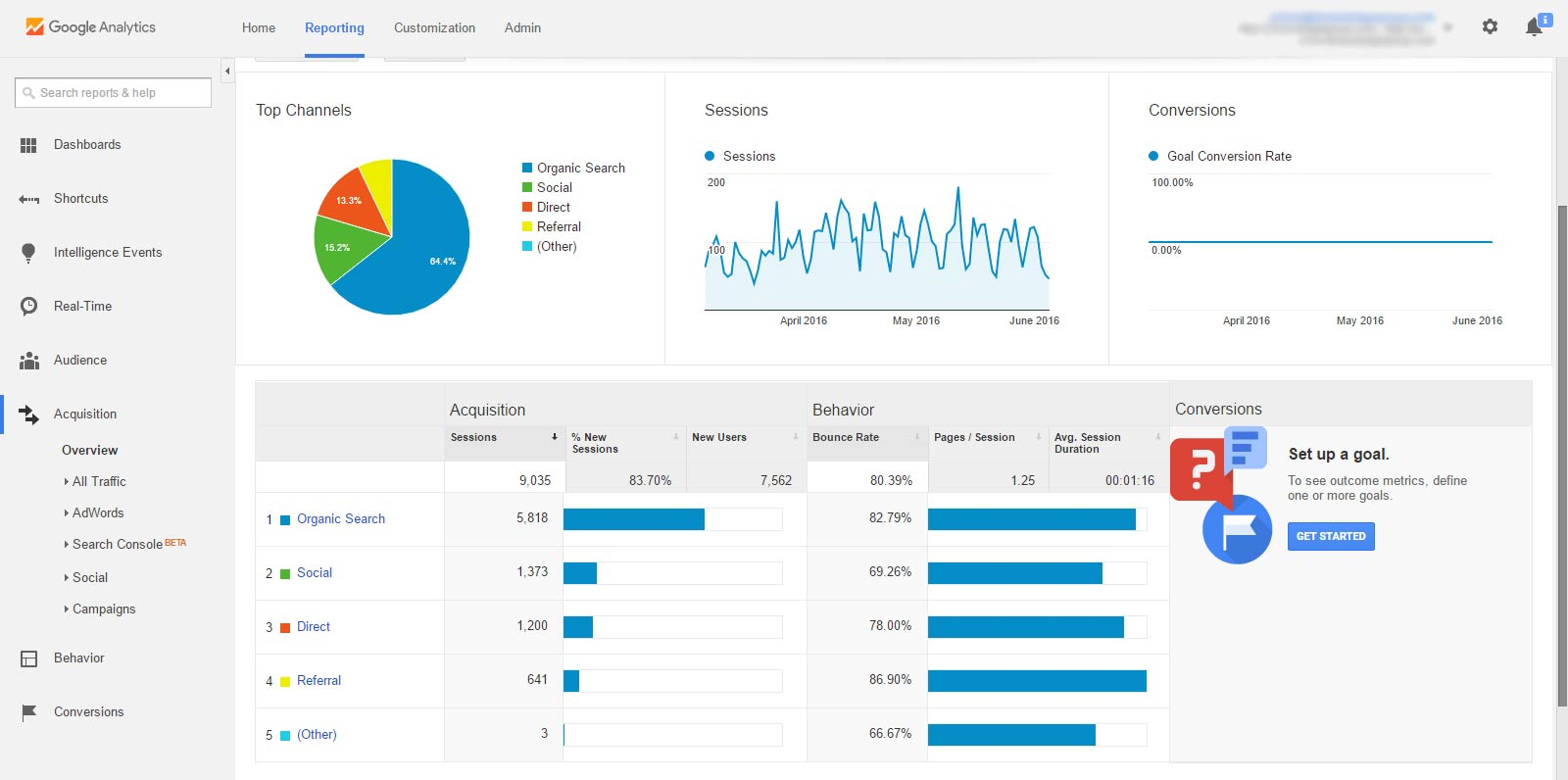 Google Analytics, Acquisition Overview, Web Traffic Sources