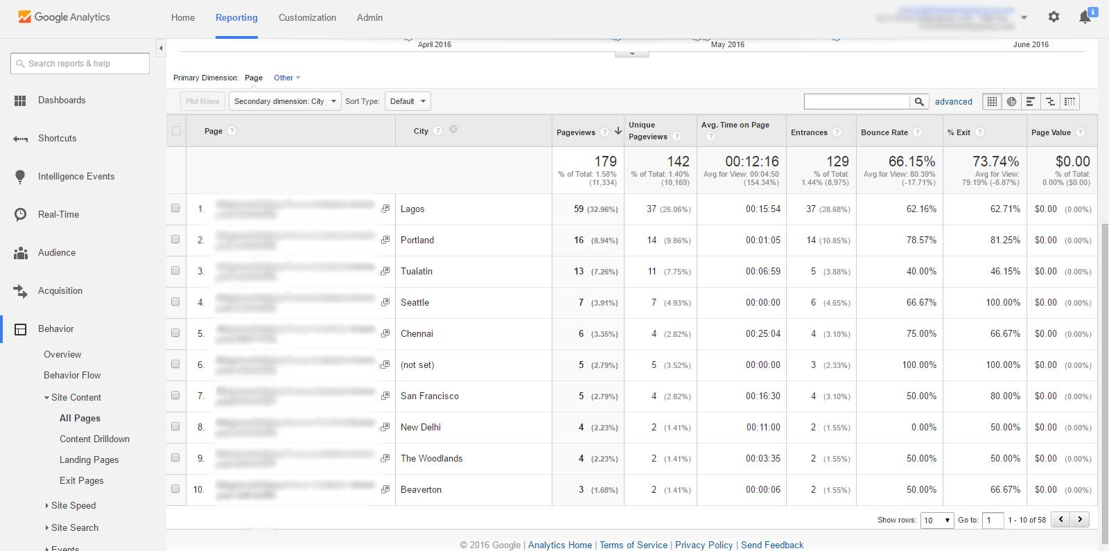 Google Analytics, Behavior Report, City