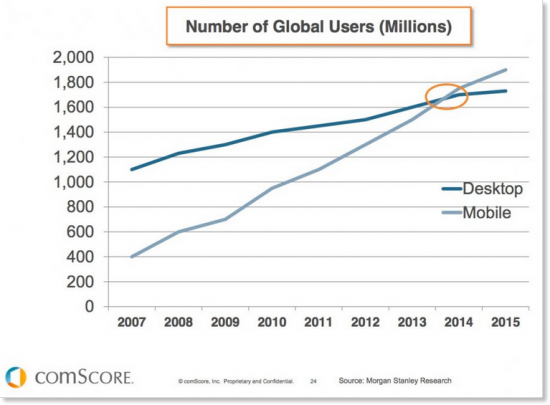 Statistics of mobile vs desktop users globally