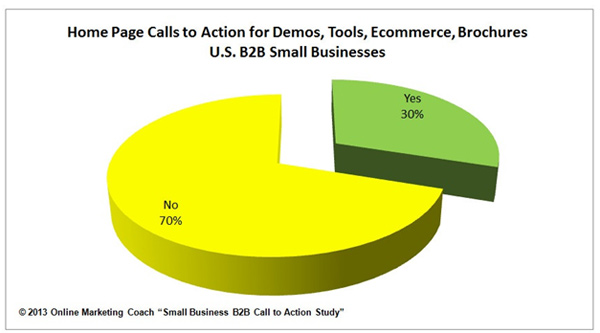 B2B Website Call-to-Action Usage Pie Chart, Small Business Trends Study