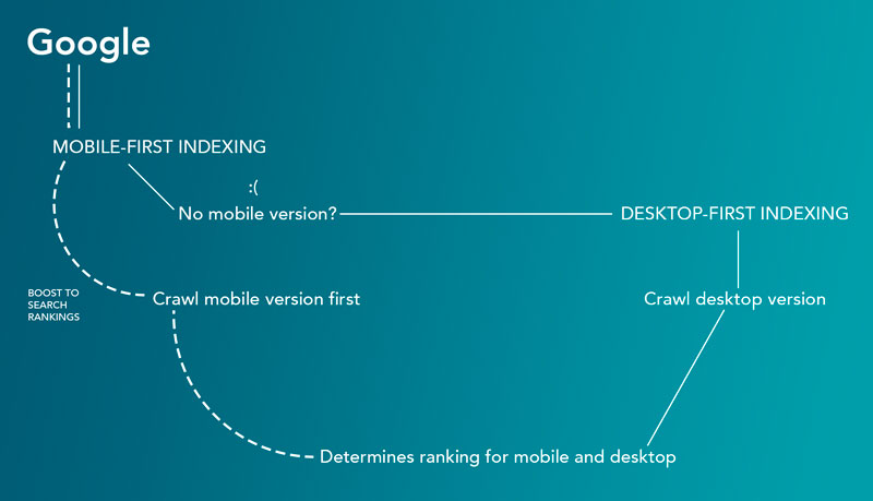 graphic illustrating how mobile first works